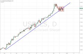 Israels Leading Indicator Rises As Usd Ils Pressures Trend Line