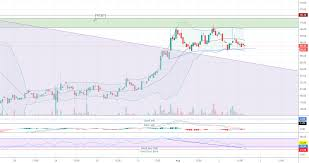Ltc Eur Trading Ideas Updated Continuously Profit Trade Blog