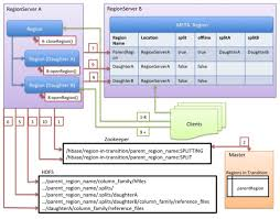 Apache Hbase Reference Guide