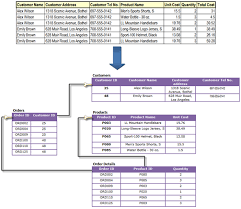 Relational Databases Example What Is The Role Of Understating And Implementing The Parent Child