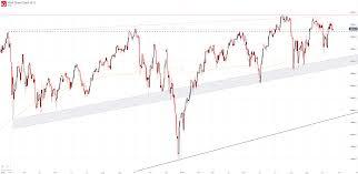 Dow Jones Index Chart 2018 Dow Jones S P 500 Dax 30 Forecasts Indices Target Resistance