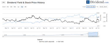 3m Share Price Chart E Using Average Dividend Yield For Dividend Growth Stock