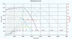 Fan Curve Chart Selection Guidelines