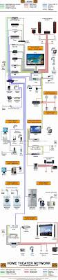 New Home Network Wiring Design Wiring Library