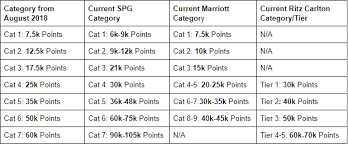 Spg Points Redemption Chart Which Hotels Will Be In Which Categories In The New Marriott