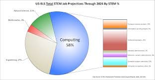 computer science computing from a christian perspective calvin the u s bureau of labor predicts that between now and 2024 58% of all