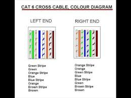 Color Code For Cat5 Ethernet Cable Find Color Code For Cat5