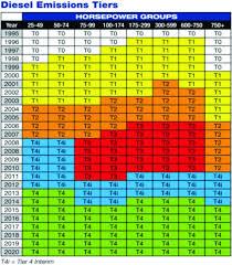 Epa Diesel Emissions Tier Schedule