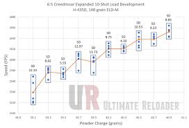 Tiborasaurusrex Charts Expanded 10 Shot Load Development For 6 5 Creedmoor