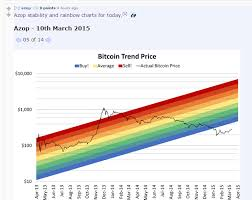 Bitcoin Rainbow Chart Bitcoin A Sisyphean Nightmare Forever Trapped In An