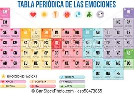 Spanish Feelings Chart Periodic Table Of Human Emotions In Spanish Vector Illustration