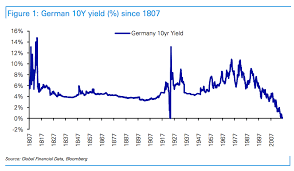 Chart O The Day 200 Years Of German Bund Yields The
