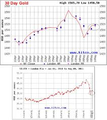 Kitco Silver Spot Prices
