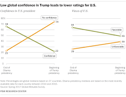 Trump Popularity Chart 9 Charts On How The World Sees President Trump Pew