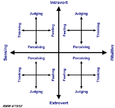 Personality Profile Chart The Myers Briggs Type Indicator 4x4 Grid Structure