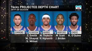 76ers Projected Depth Chart Nba Com