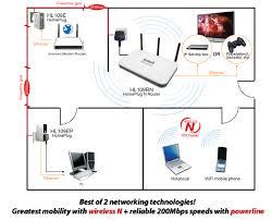 iptv network diagram   printable wiring diagram schematic harness        homeplug wireless extender on iptv network diagram