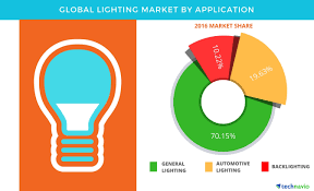 Global Lighting Market 2016 Global Lighting Market 2017 2021 Key Application Segments