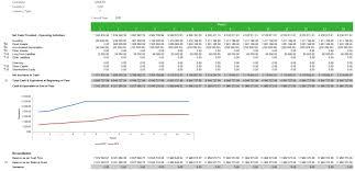 What Is A Cash Flow Report Change The Periods In Your Cash Flow Report To Months