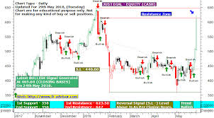 Just Dial Chart Just Dial Indian Share Market Tips Updated 29th May 2018