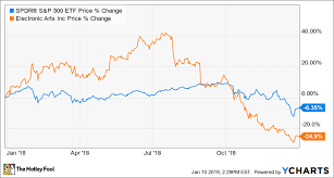 Epic Games Stock Market Chart Why Electronic Arts Stock Plunged 25 In 2018 The Motley Fool