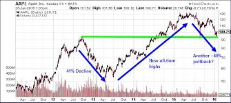 Long Term Stock Charts Free Alphabet Vs Apple A Look At The Charts