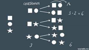 элементы КОМБИНАТОРИКИ теория вероятностей  элементы КОМБИНАТОРИКИ теория вероятностей