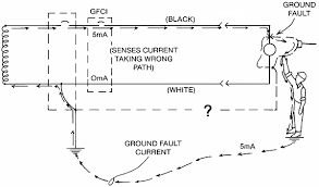 osha training and reference materials library electrical how the gfci protects people by opening the circuit when current flows through a ground
