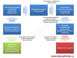 Запрос предложений по ФЗ и ФЗ пошаговая инструкция  схема проведения запроса предложений