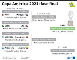Copa America-2021: Fase Final