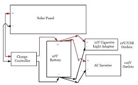 ac generator wiring schematic portable solar general tutorial with Generac Generator Wiring Schematics ac generator wiring schematic portable solar general tutorial with diagram