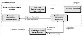 Лизинговые операции банков Рефераты ru 2 3 Отличительные особенности лизинговых операций