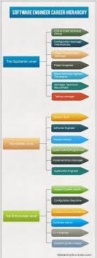 Software Engineer Designations Software Engineer Career Hierarchy Engineering Career