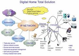 going digital with zte digital home total solution zte corporation best home network setup 2015 at Digital Home Network Diagram