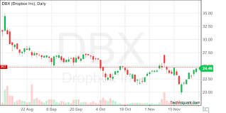 Dbx Chart Techniquant Dropbox Inc Dbx Technical Analysis Report For