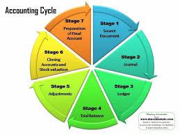 Accounting Cycle Accounting Cycle Accounting Trial Balance