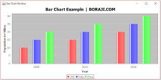 Jfreechart Bar Chart Example Boraji Com