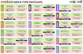 Five Easy To Follow Pokemon Type Charts