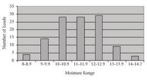 Soybean Moisture Chart Harvest Soybeans At 13 Moisture Cropwatch University Of