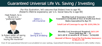 graphic ilration of universal life insurance what is guaranteed universal life insurance