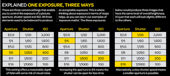 Iso Vs Shutter Speed Vs Aperture Chart The Exposure Triangle Aperture Shutter Speed And Iso