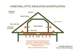 how to insulate and ventilate knee wall
