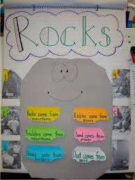 Rocks And Minerals Anchor Chart Rocks For Kids 15 Fun Activities And Ideas Teach Junkie