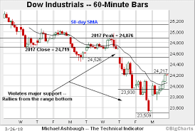 Dow Jones Quote Awesome Charting A Bearish Technical Tilt SP 48 Bounces From 48day