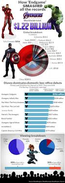 Avengers Chart How Avengers Endgame Smashed All The Records In One
