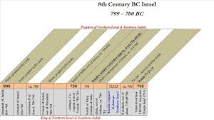 Isaiah Timeline Chart The Book Of Isaiah