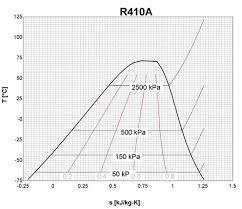 Temperature Entropy Diagram For R410a Download Scientific