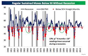 13 Charts On The Likelihood Of A Recession Seeking Alpha