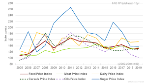 Sugar 11 Price Chart Sugar Price Index Moves Higher For Seventh Month Mckeany