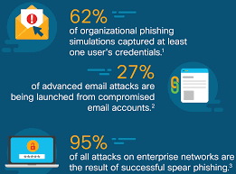 Go Phish Avoid Being Hooked By Phishing Emails Opendns
